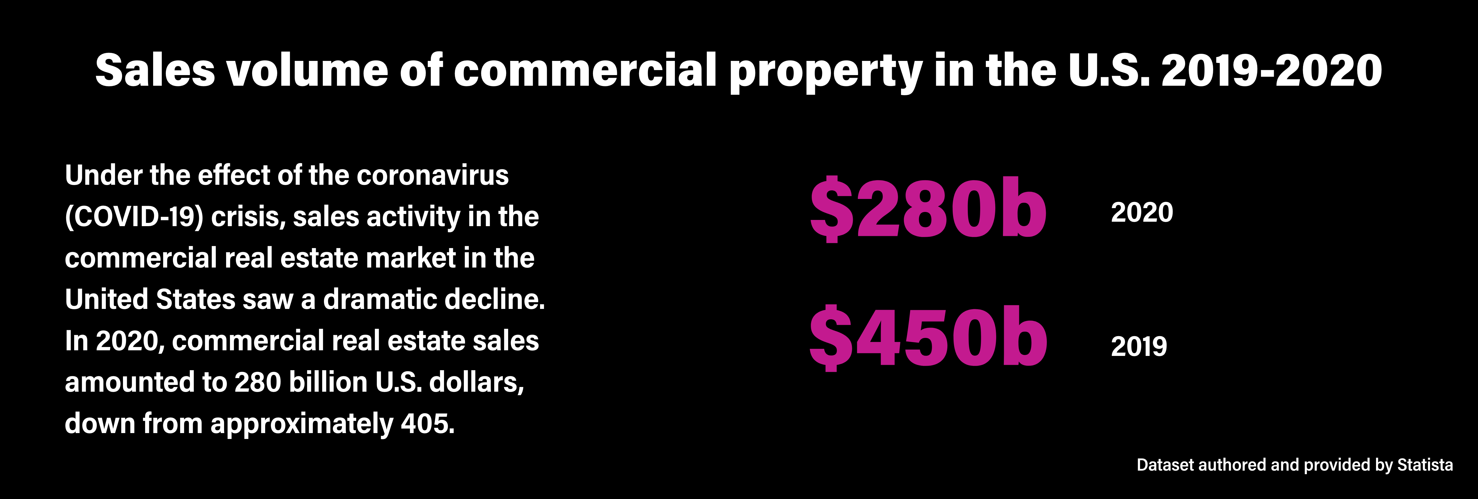 Sales volume of commercial property in the U.S. 2019-2020