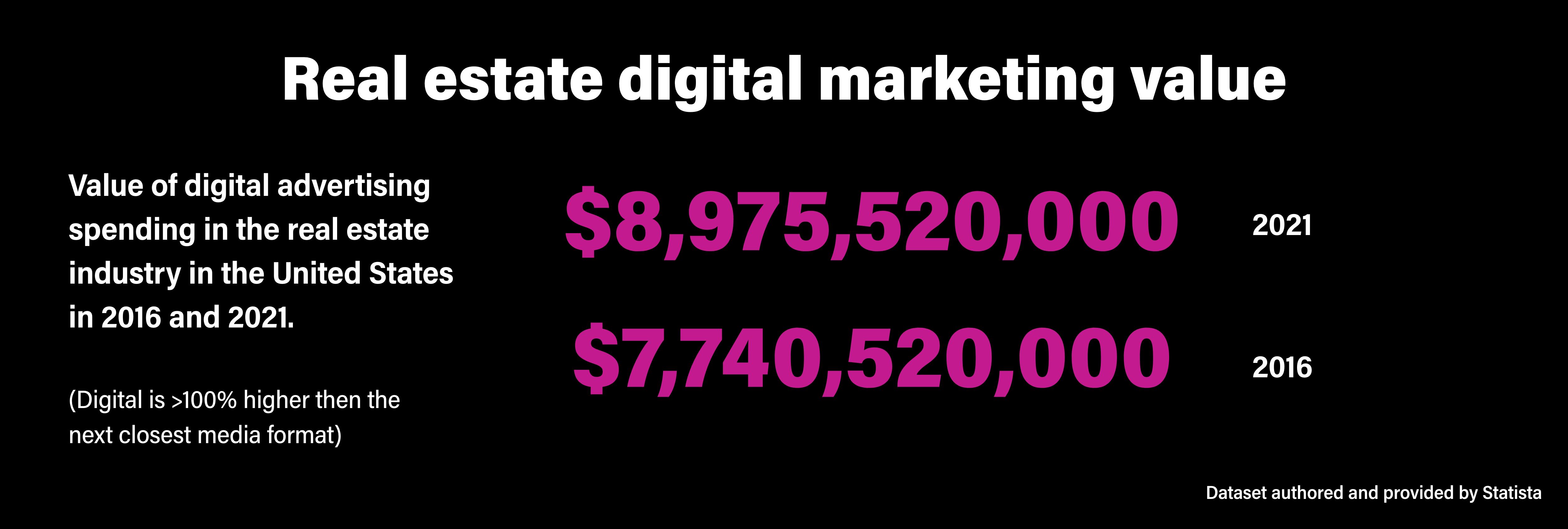 Real estate digital marketing value
